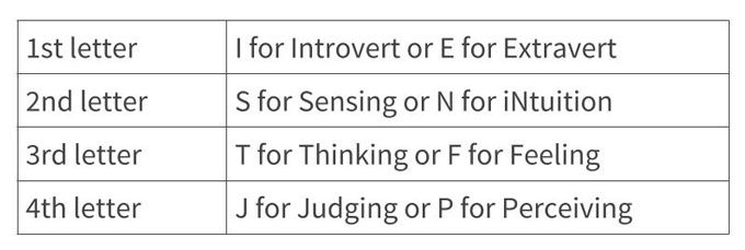 How To Find Out Your Personality Type